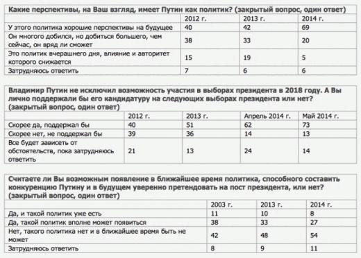file45014062_vciom_vserossijskij_centr_izucheniya_obschestvennogo_mneniya_press_vypusk