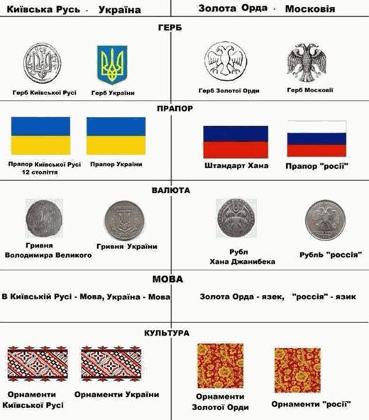 Прямой потомок кочевых племен   Россия, продолжает наследовать Золотую орду мечтая об империи suspilstvo  Россия мир