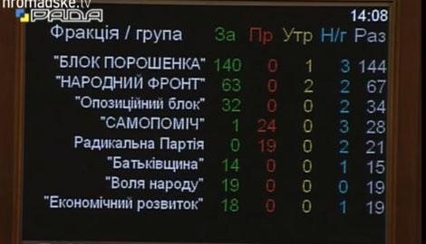 Еще один кум на должности Генпрокурора: Верховная рада проголосовала за Виктора Шокина