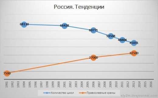 Как в России возрождают «духовность» и убивают образование и здравоохранение (Слава Рабинович)