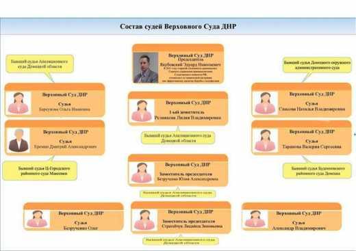 Список судей, работающих на террбанду ДНР