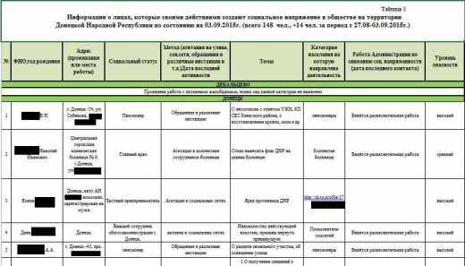 Хакеры выставили на продажу секретные документы ДНР (стоимость лота – 10 000 евро)