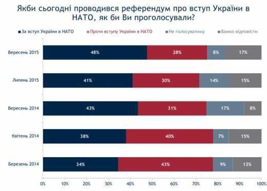 Все більше українців бачать своє майбутнє у лавах НАТО