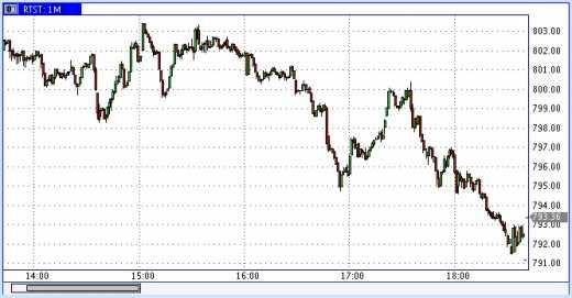Черный понедельник декабря – нефть в пике, рубль в лихорадке!