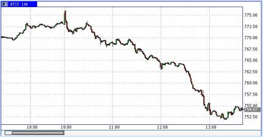 Очередной, 100500-й черный понедельник рубля