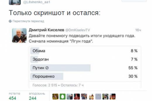 В опитуванні Кісільова «Брехун року» переміг Путін