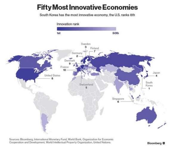 Україна «здула» на 8 позицій в рейтингу інноваційних економік