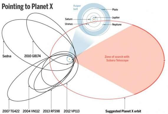 В Солнечной системе открыта новая планета большого размера – интервью с первооткрывателем