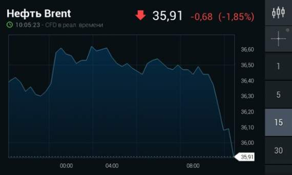 Нефть Brent упала еще на 2%