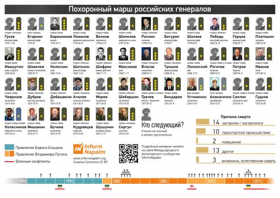Cобран полный список погибших генералов РФ