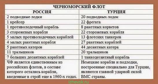 Турция VS Россия: сравнение флотов