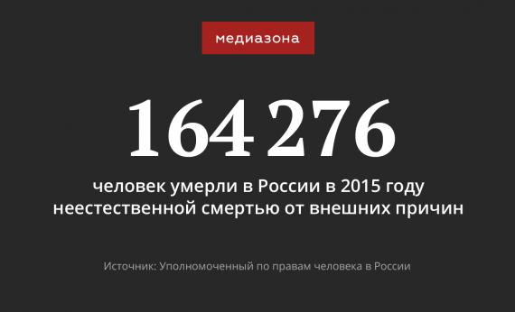 За год более 164 тысяч россиян скончались не по естественным причинам