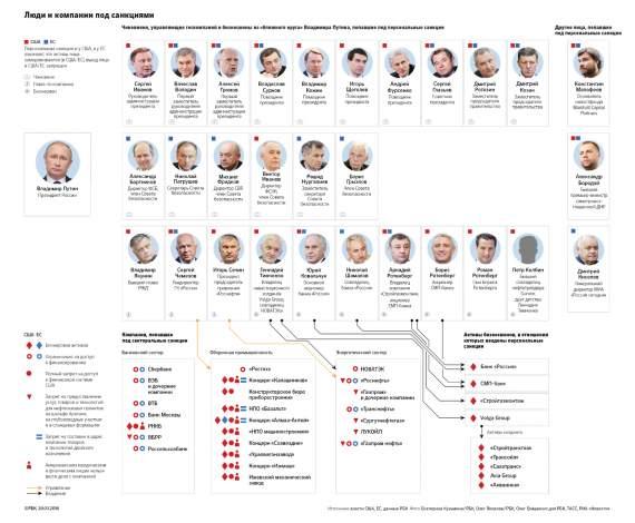 Счет на миллиарды: что произошло с экономикой России за два года санкций