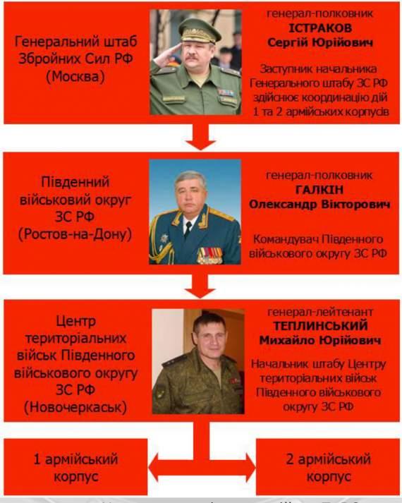"""В Донбассе нет никакой """"гражданской войны"""" а есть – экспедиционная группа Вооруженных сил России"""