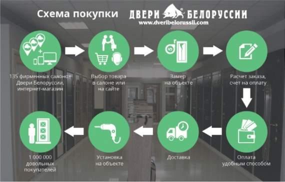 Компания «Двери Белоруссии» упростила схему покупки товаров