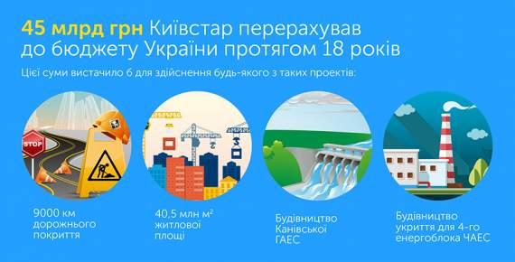 Киевстар за годы работы в Украине заплатил свыше 45 млрд грн налогов