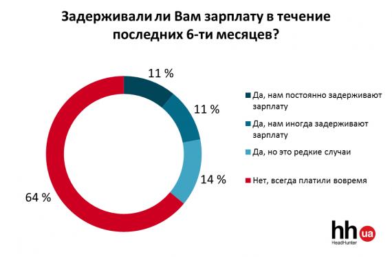 Задержка зарплат в офисах Украины: исследование HeadHunter