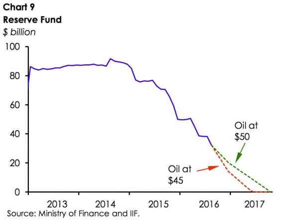 Прогноз исчерпания Резервного фонда России