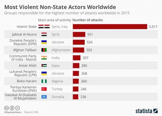 «Л-ДНР» вошли в ТОП десять субъектов с наивысшим уровнем насилия