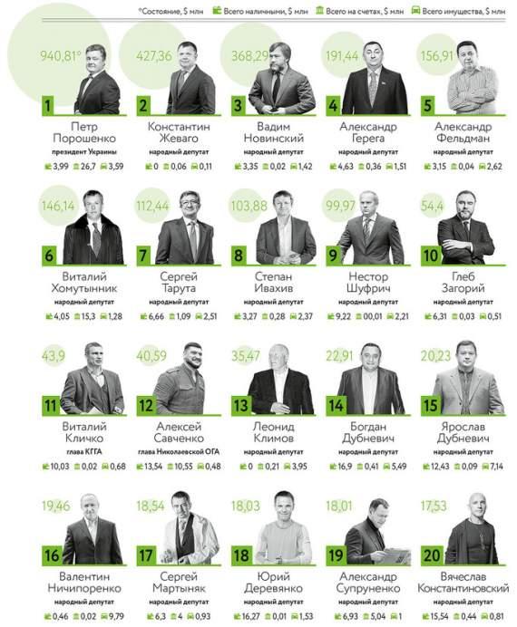 Forbes опубликовал рейтинг самых богатых политиков, наживающихся на украинцах