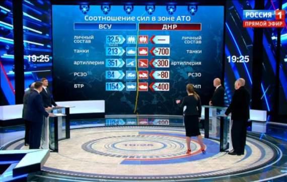 700 российских танков для террористов «ДНР»: в Сети опубликовано видео российского телеканала, вызвавшее бешенство в Кремле