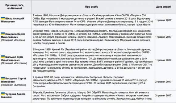 Золотими літерами: герої АТО, які загинули за Україну (СПИСОК)