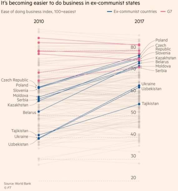 Financial Times: По легкости ведения бизнеса Украина опередила все бывшие республики СССР