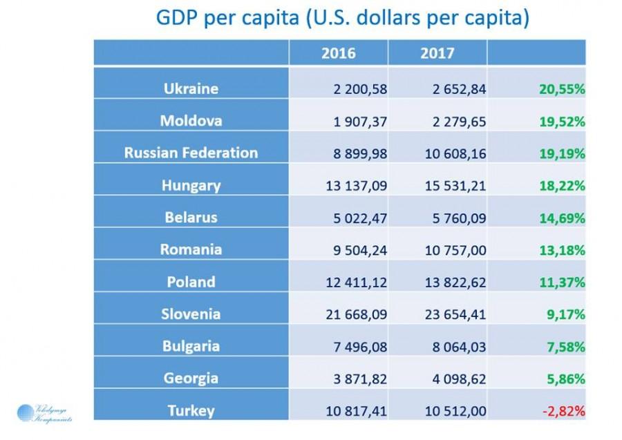 Украина показала наибольший прирост ВВП в Европе. Ничегожниделаеца ж.