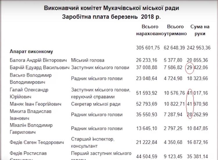 Зарплати чиновників Мукачівського міськвиконкому шокували місцевих жителів