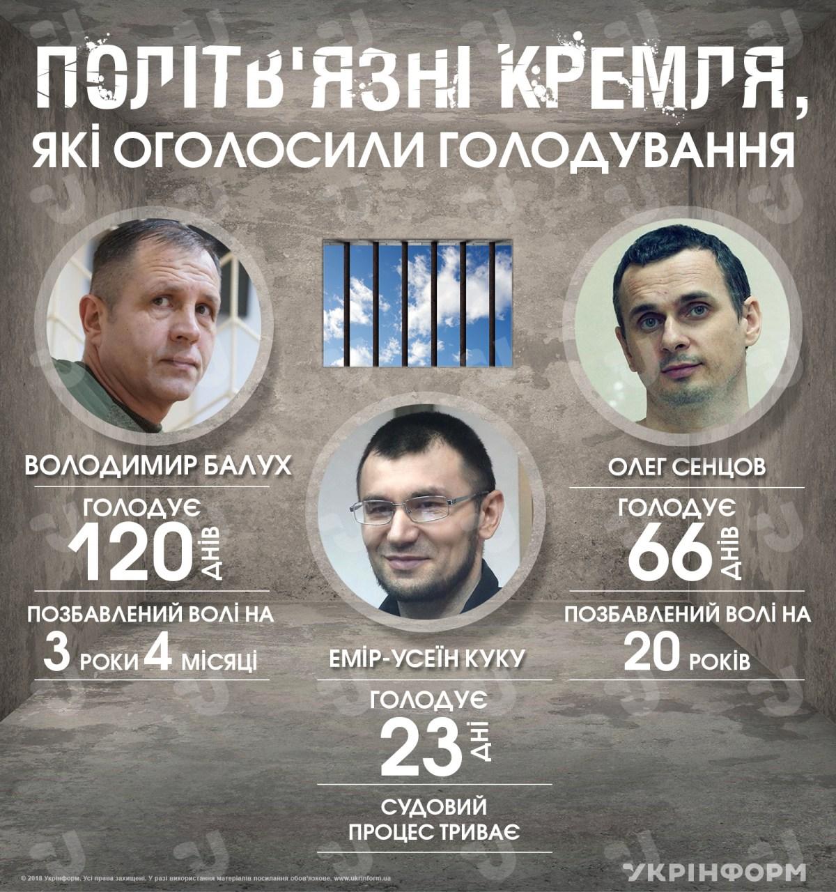 Политзаключенные Кремля, объявившие голодовку (инфографика)