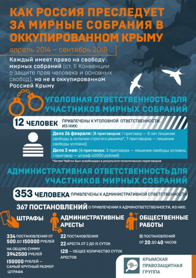 Как оккупанты преследуют людей за мирные собрания в Крыму. ИНФОГРАФИКА