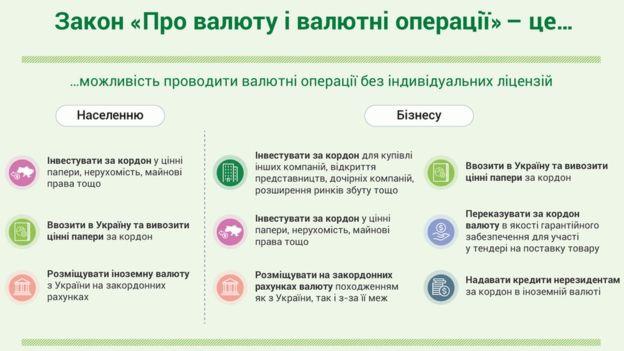 Валютная революция ждет украинцев в феврале: что нужно знать о новом законе