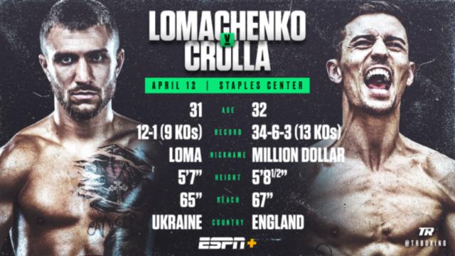 Кролла признался, на что надеется в бою с Ломаченко: «Есть шанс»