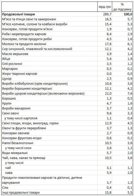 Стало известно, сколько украинцы тратят на колбасу, водку и табак: подробности в цифрах