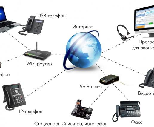 Как позвонить на телефон при помощи интернета?