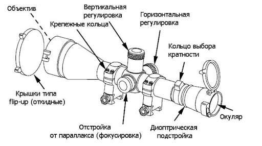 Как устроен оптический прицел: разбираемся с начинкой