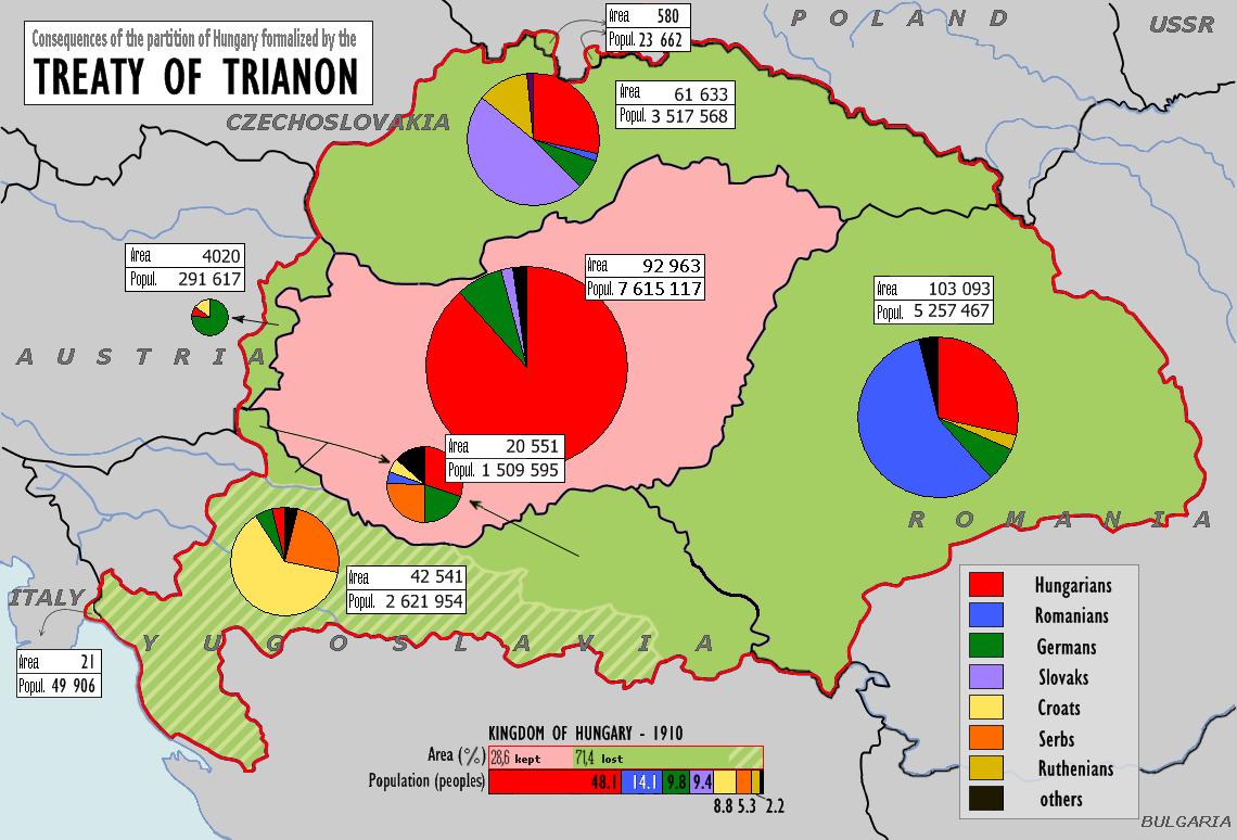 Трианонский договор