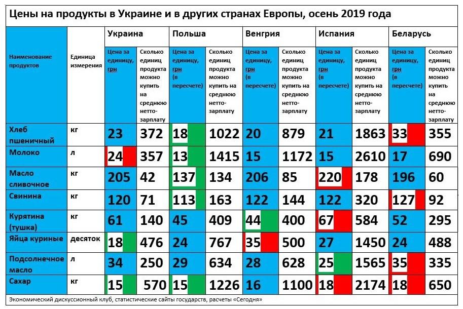 Цены на продукты в Украине и Европе сравнили в цифрах