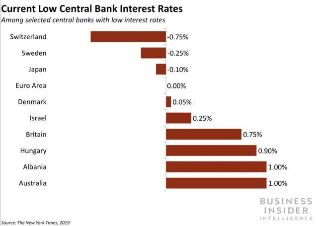 Почему отрицательные процентные ставки неизбежны
