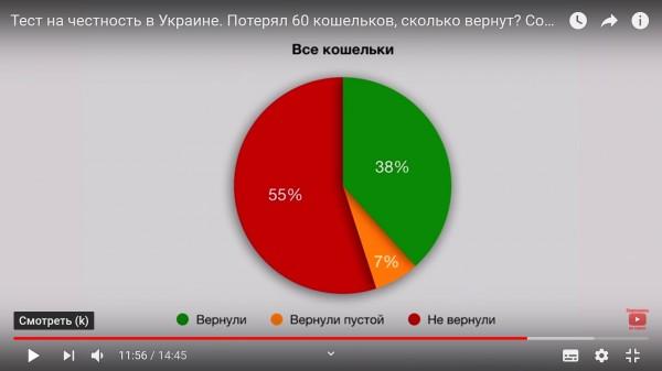Тест на честность в Украине. Потерял 60 кошельков, сколько вернут?