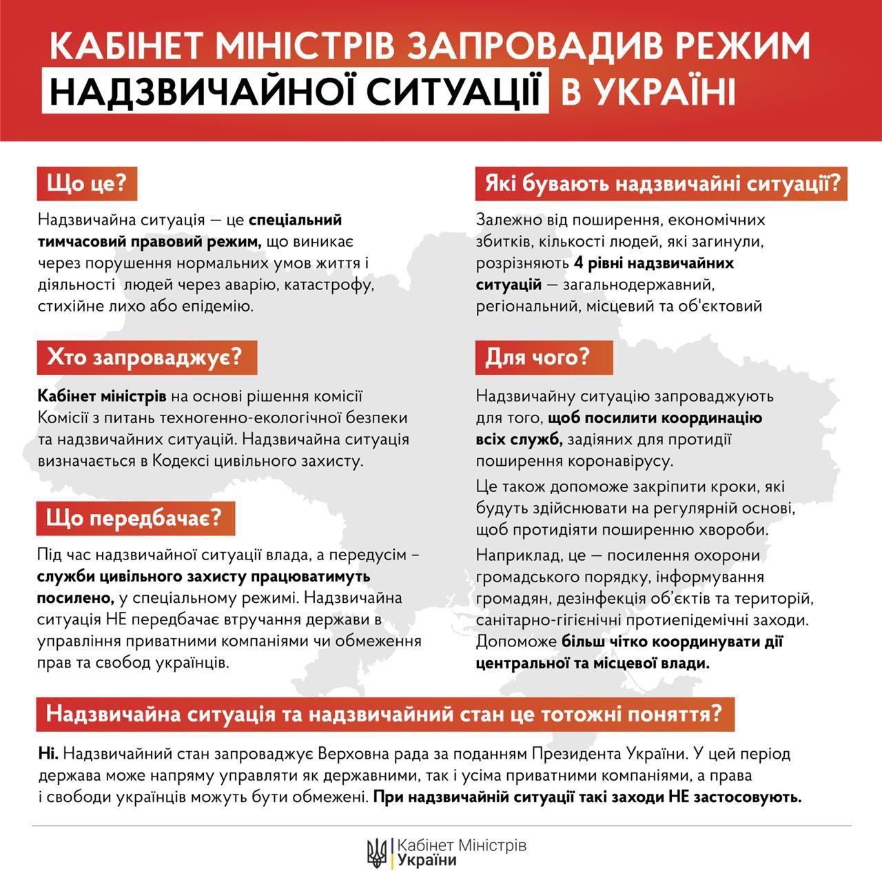 В Україні введено режим надзвичайного стану: як це вплине на кожного