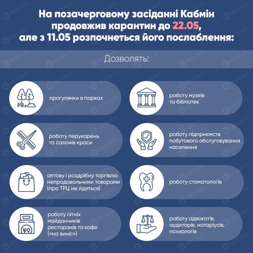 Карантин в Украине: когда закончится и что разрешат делать с 11 мая