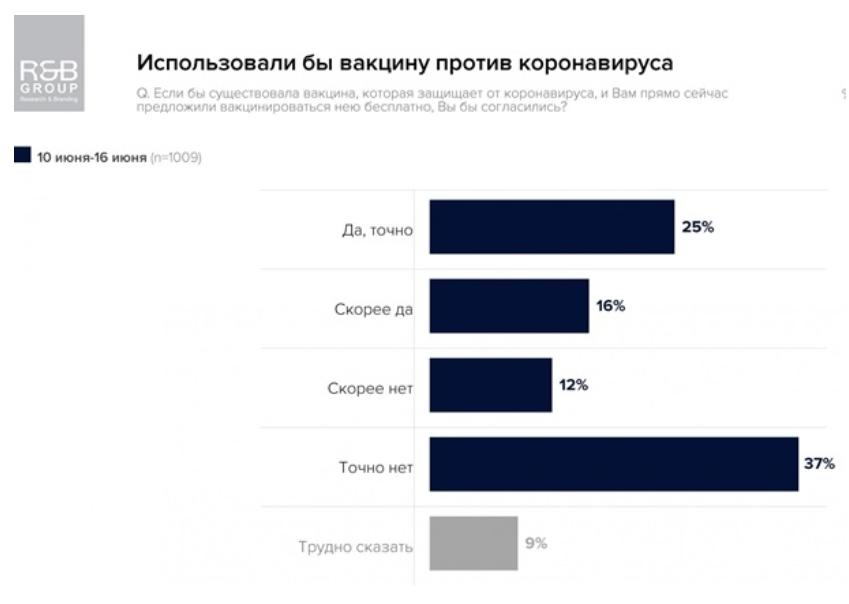 Лишь четверть украинцев выразили согласие вакцинироваться от COVID-19