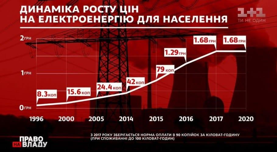 В Украине введут абонплату на электроэнергию