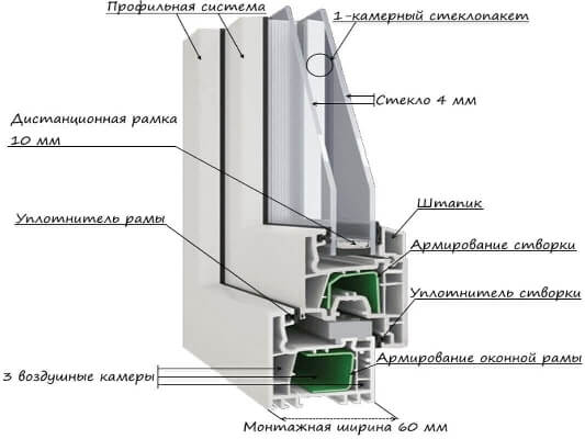 Современные металлопластиковые окна от Алиас-Одесса