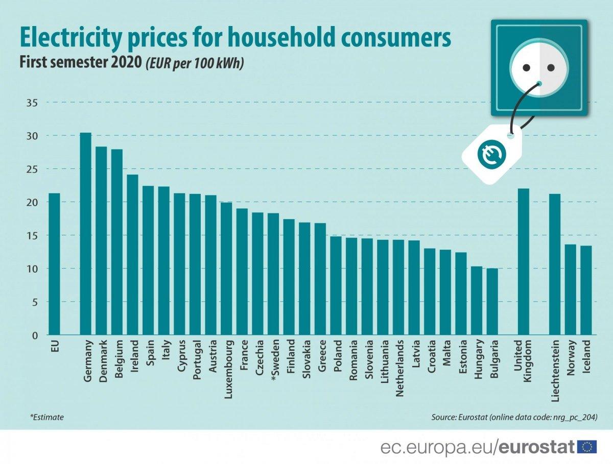 Цены на электроэнергию: сколько платят в Украине и в ЕС