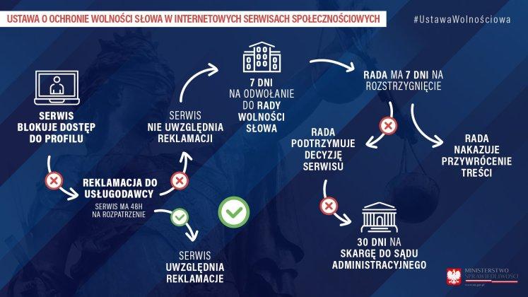 Польша хочет взять под госконтроль цензоров фейсбука и других соцсетей