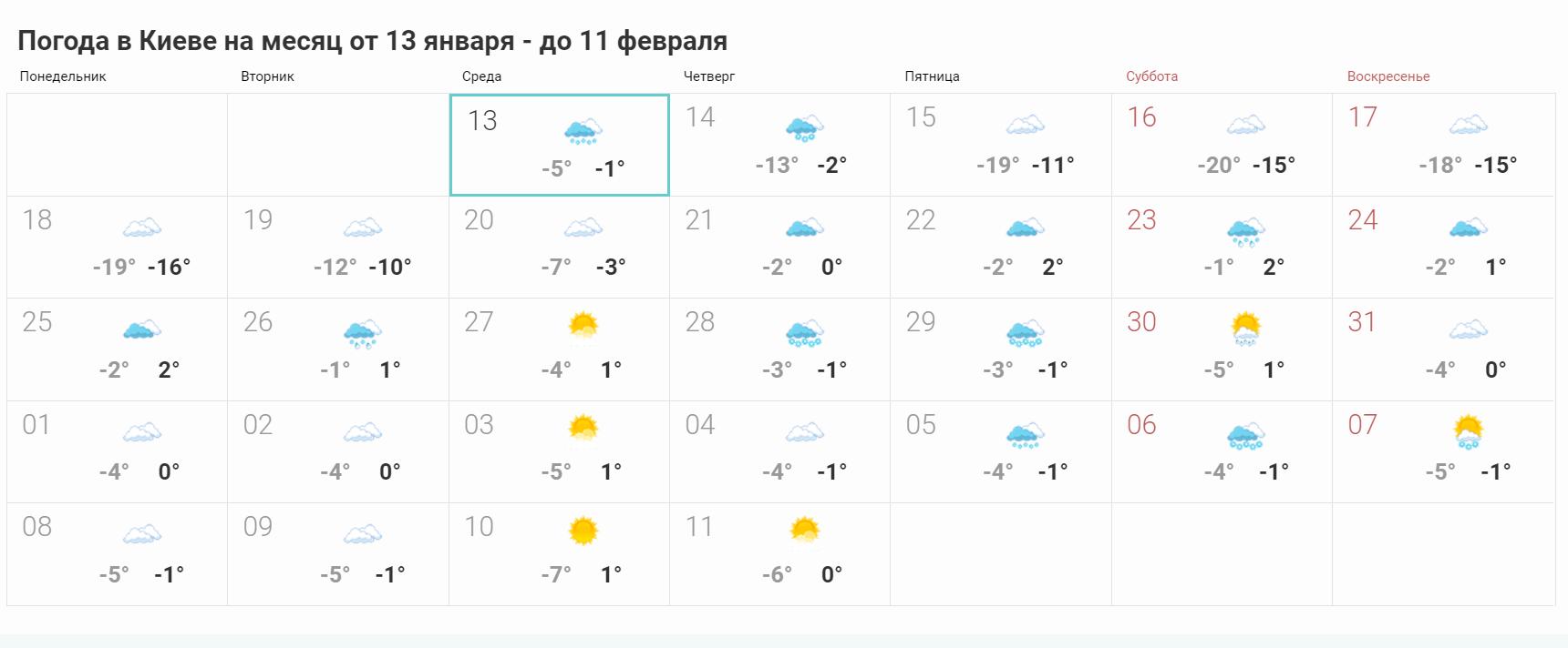 Прогноз погоды на месяц в Киеве
