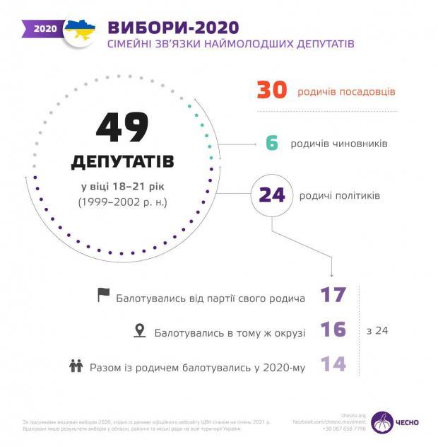 Свої люди: Більш ніж половина місцевих молодих депутатів в Україні – родичі політиків (інфографіка)