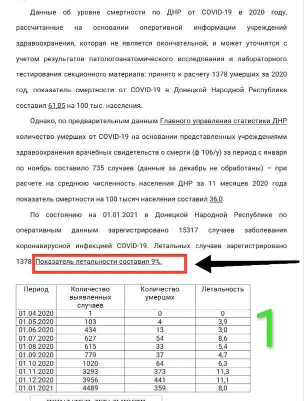 Коронавирус в ОРДЛО: опубликованы документы, свидетельствующие о катастрофической ситуации